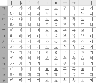 Korean Hangul Alphabet Chart